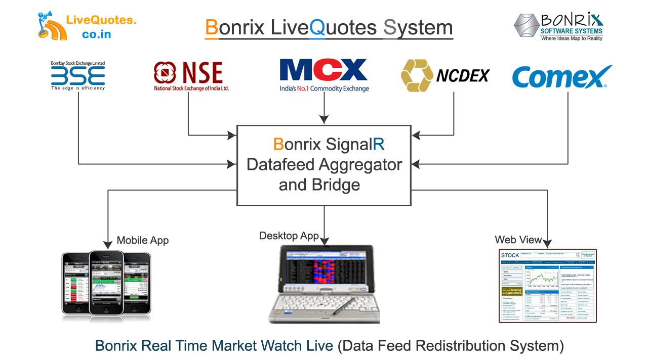 Bonrix Signal-R : LiveQuotes Realtime Striming :: Ahmedabad